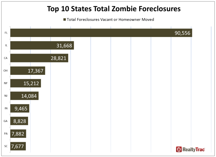 Foreclosure Defense Attorney - Florida Zombie Foreclosures